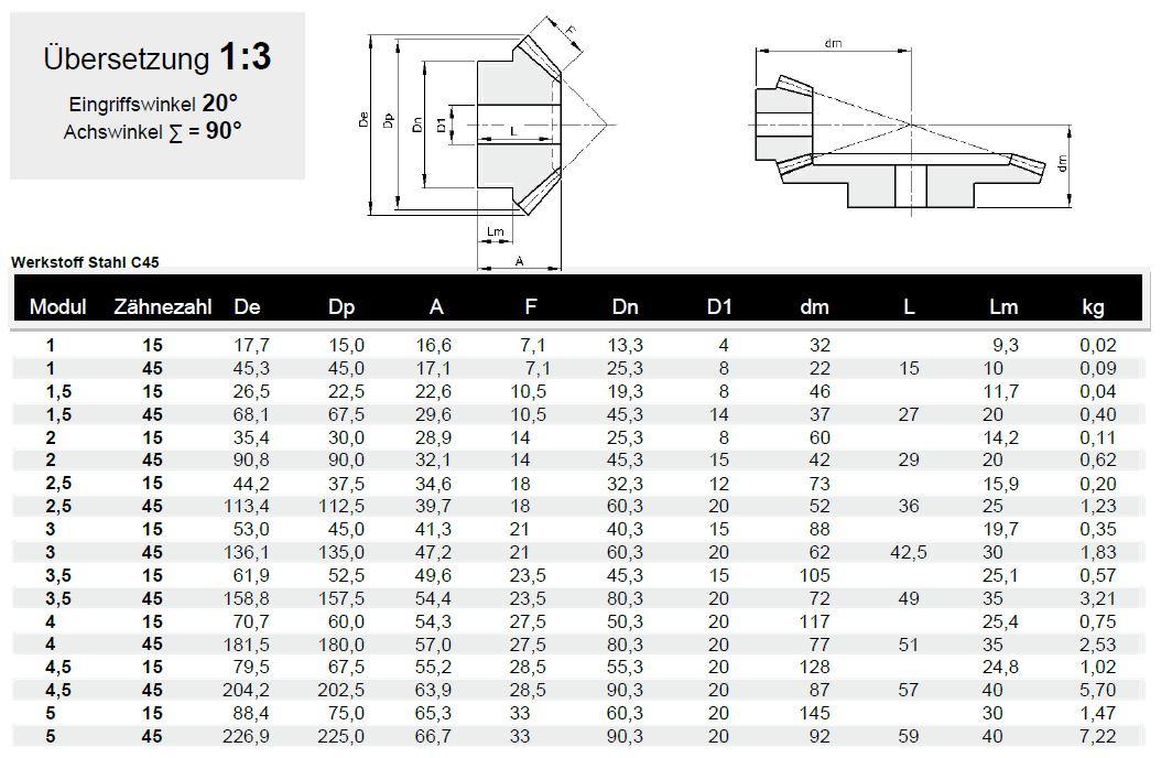 kegelzahnrad stahl 1 3 modul 1 5. Black Bedroom Furniture Sets. Home Design Ideas