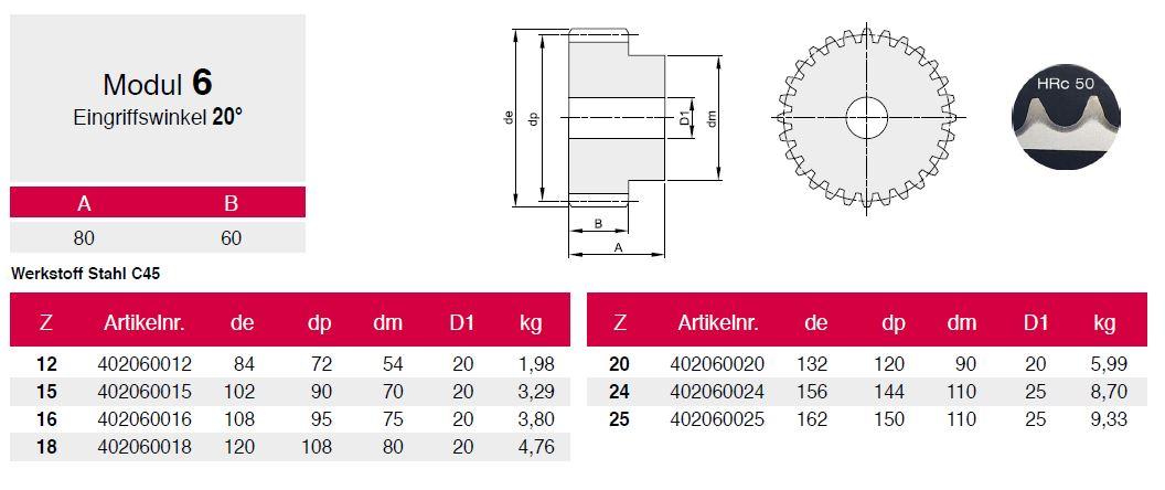 stirnzahnrad geh rtet stahl modul 2 0 zahnrad zahnrad mit nabe. Black Bedroom Furniture Sets. Home Design Ideas